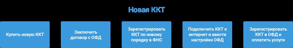 Автоматизация магазинов, кафе и салонов услуг по России – Subtotal